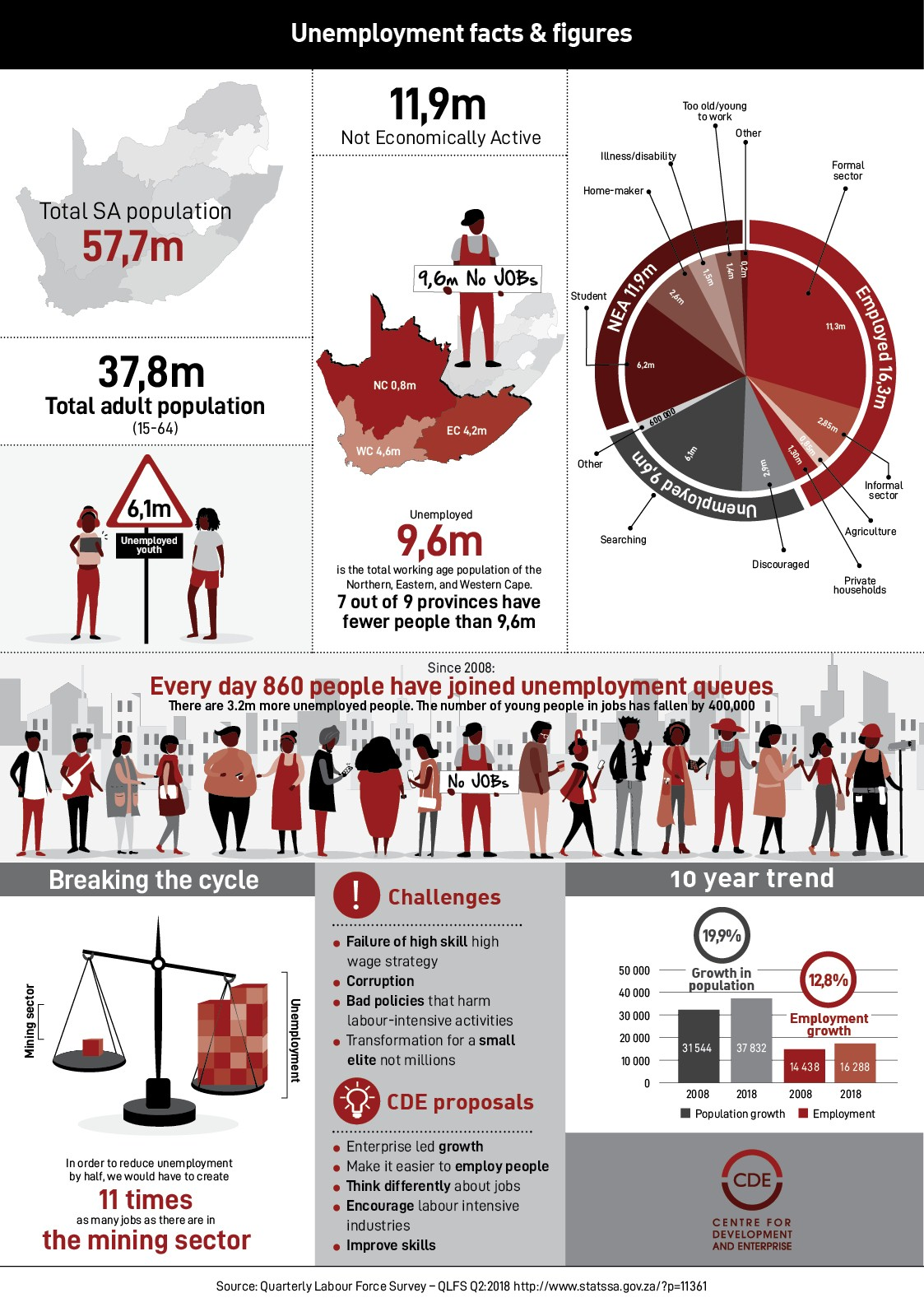CDE Unemployment facts and figures infographic