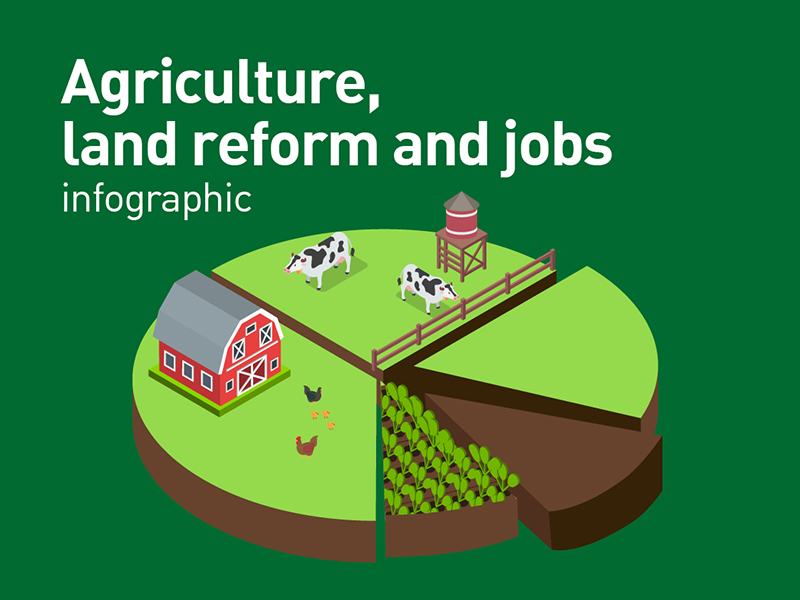 Agriculture land reform and jobs infographic